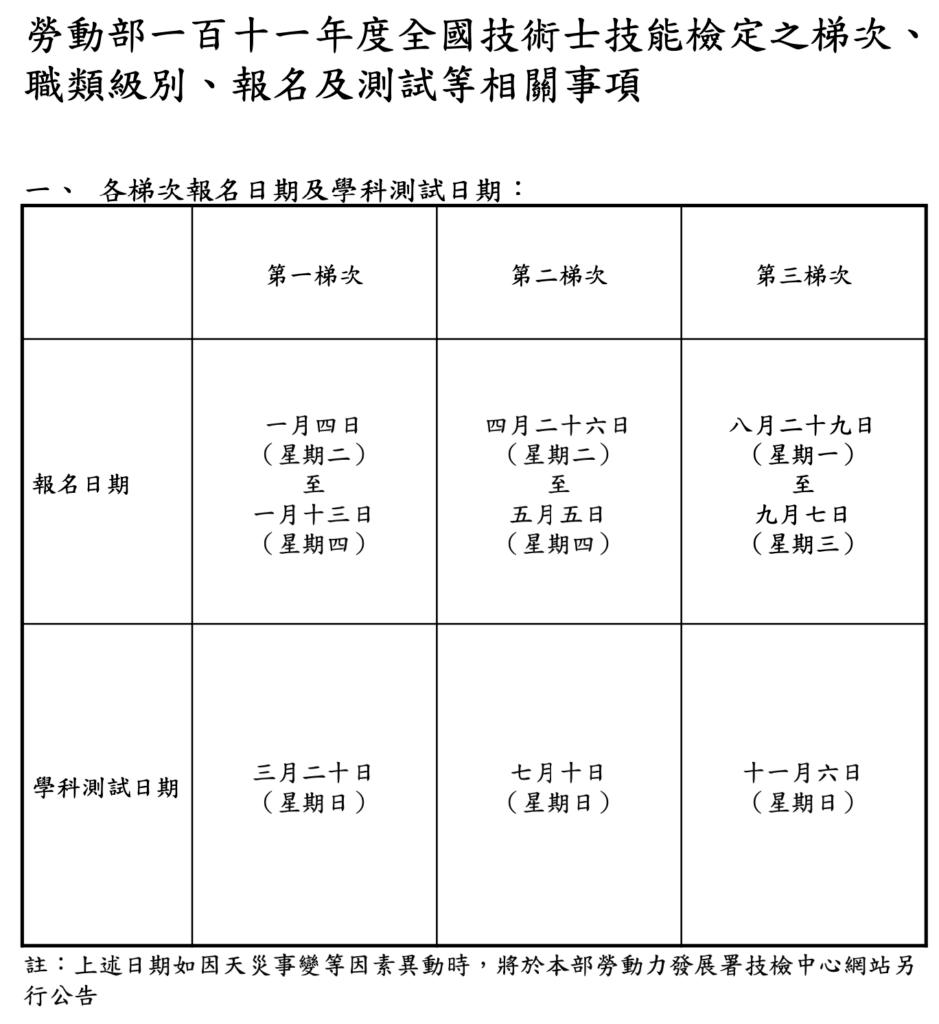 各梯次報名日期及學科測試日期