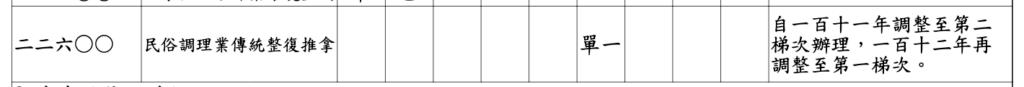 「民俗調理業傳統整復推拿」(22600)自111調整至第二梯次辦理,112年再調整至第一梯次。
